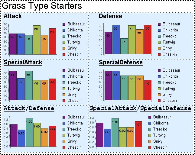More Pokemon Charts - Comparing Starters!