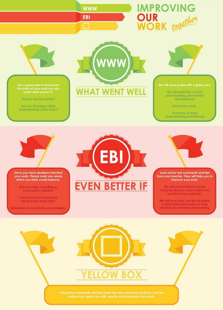 designthinking.ac Do your students make marking easier for you? Imagine if they used WWW/EBI effectively!