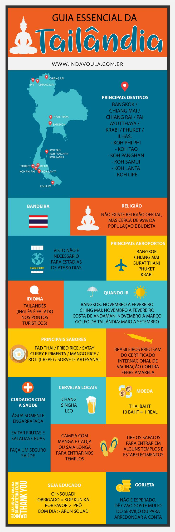 Tailândia - Guia Essencial [INFOGRÁFICO]