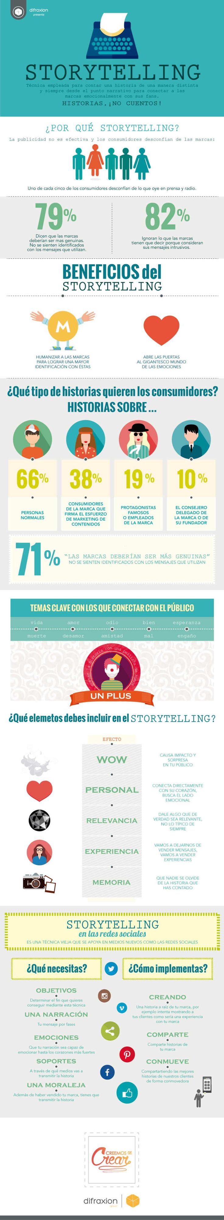 Storytelling Datos que debes conocer