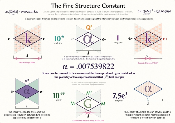 Tetryonics 40.14 - The Fine Structure Constant is a direct result of the equilateral geometry of Energy [Planck's constant] and its angle of interaction at the nuclear level