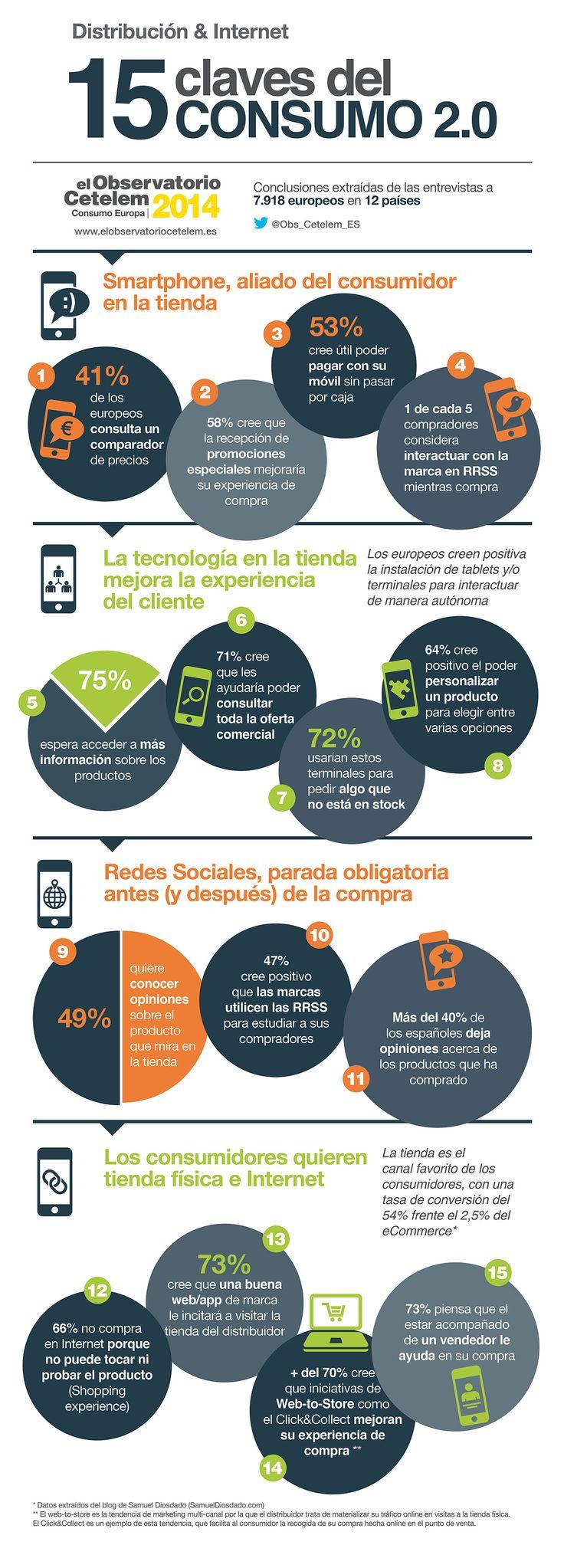 Distribución & Internet. 15 claves del Consumo 2.0
