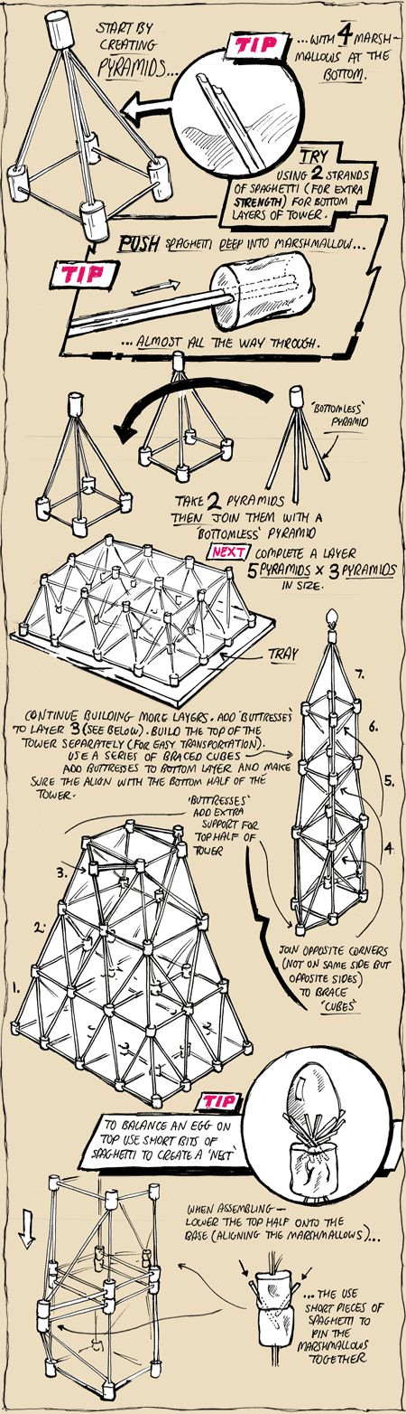 Marshmallow and Spaghetti tower.  Engineering activity pin. Great for STEM!