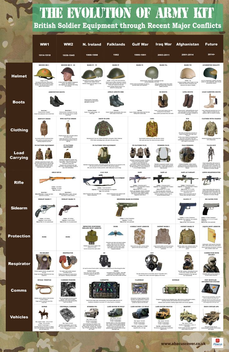 http://visual.ly/evolution-army-kit-brithish-soldier-equipment-through-recent-major-conflicts