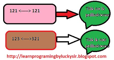 9 best computer images on pinterest computer science computer learn programming frequently asked java programs in interview fandeluxe Gallery