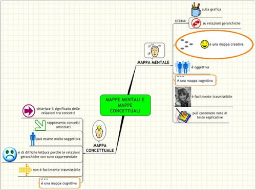 Mappe Mentali Italia