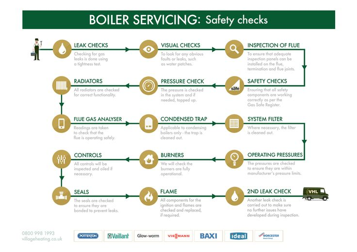 Boiler Servicing Safety Checks - step-by-step [infographic]