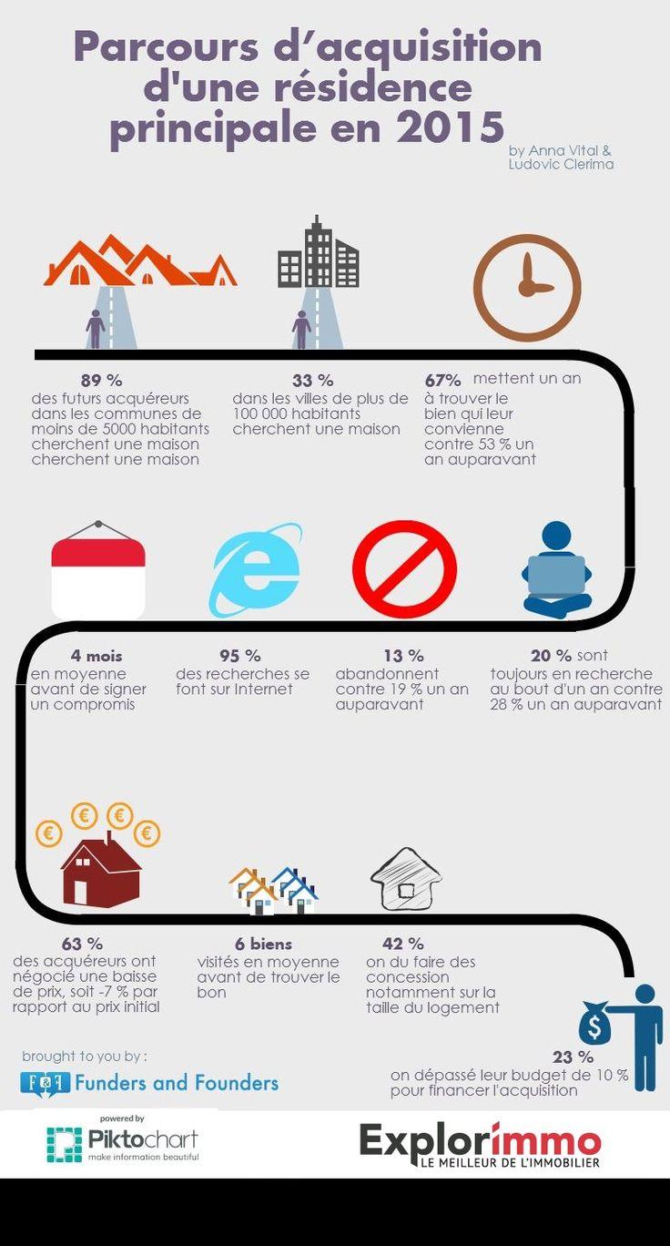[INFOGRAPHIE] À quoi ressemble l'acquéreur de 2015 ? | #immobilier