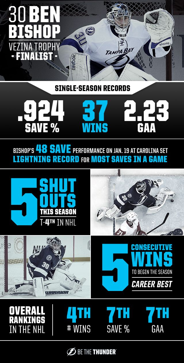 17 Best Images About Tampa Bay Lightning On Pinterest Tyler Johnson Hockey