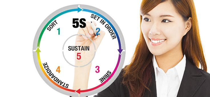 5S Kaizen Training, 5S Kaizen Certification, Operational Excellence Course, Six Sigma Certification, 5S Kaizen System