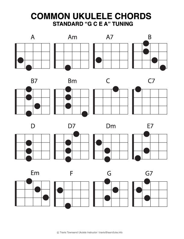 ukulele chords for bastille pompeii