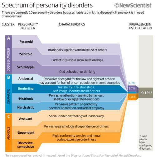 You will find 10 distinct types of personality disorders listed in the Diagnostic and Statistical Manual of Mental Disorders, 5th Edition, (DSM-V). The different personality disorders are put into one of three clusters based on similar characteristics assigned to each cluster:Cluster A personality disorders – odd, eccentricCluster B personality disorders – dramatic, emotional, and erraticCluster C personality disorders – anxious, fearfulIt's common for people to receive a diagnosis of more…