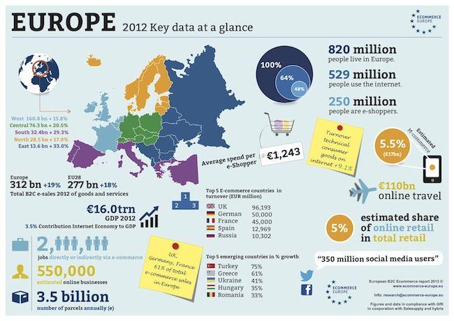 Infographic Europe - copie