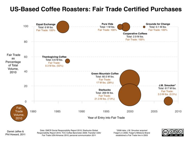 94 best Fair Trade Education images on Pinterest | Fimo, Human ...