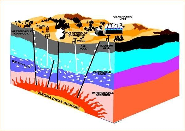 Pros & Cons of Geothermal Energy (with Pictures) | eHow