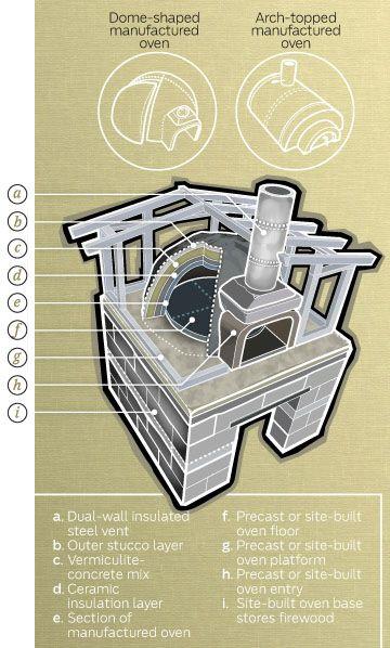 Build An Outdoor Kitchen - Popular Mechanics
