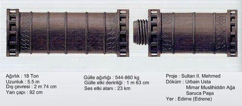 Fatih Sultan Mehmet, in bizans surlarını yerle bir eden topları