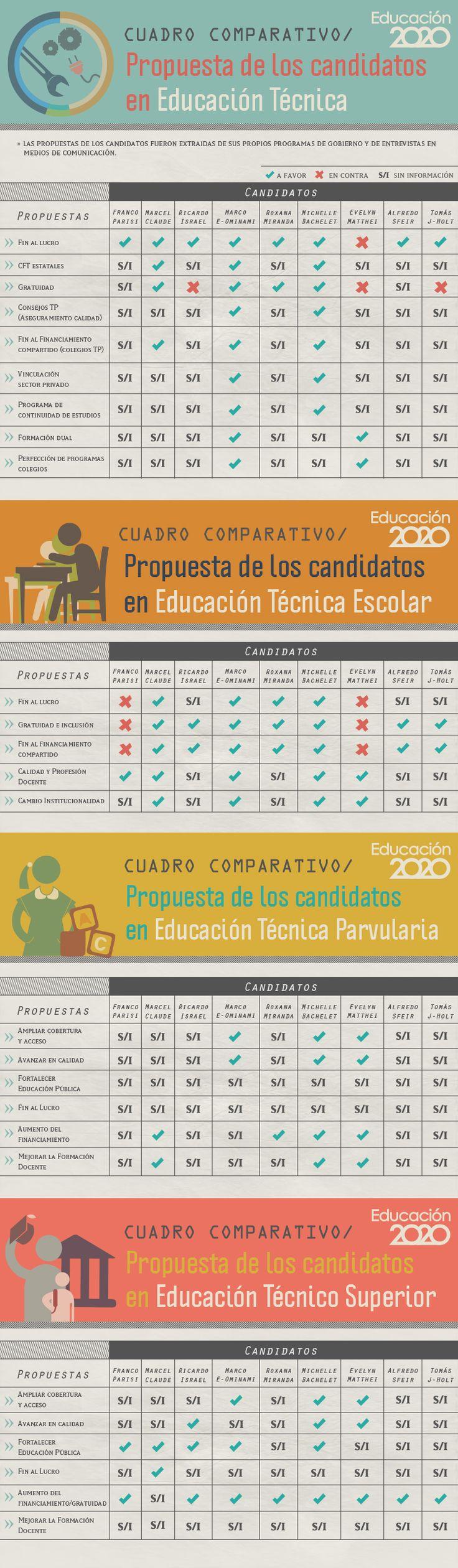 Estas son las propuestas de los candidatos presidenciales en #EducaciónTécnica