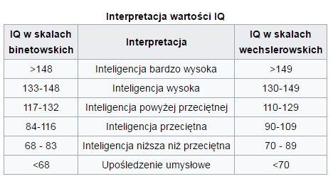 Tak wygląda interpretacja graficzna Testu na inteligencje