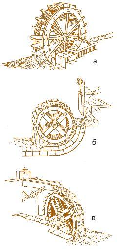 Рис. 3.9. Водяные колеса: а – нижнебойное; б – среднебойное; в – верхнебойное