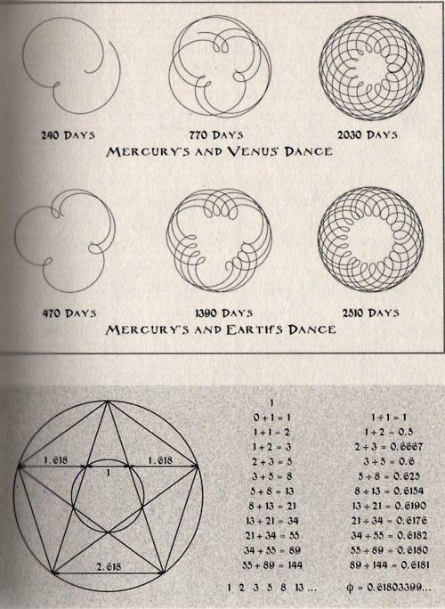 Mercury's and Venus Earth Dance