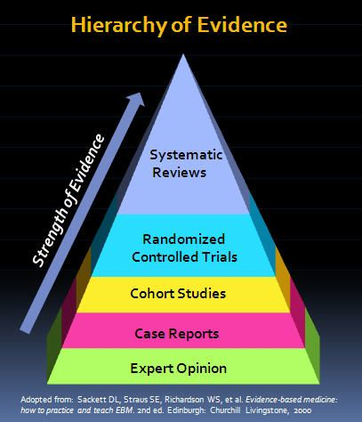 critically evaluate the application of study skills