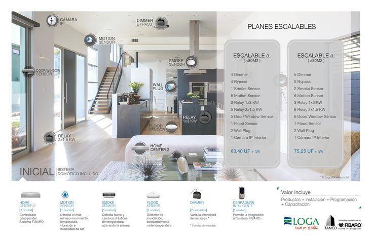 Lámina para fuerza de venta. Inmobiliaria Loga Proyecto domótica x Kata Melgarejo