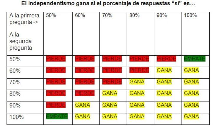 El truco de Mas: sus preguntas permiten 'ganar' al independentismo con sólo el 49% - Noticias de Cataluña
