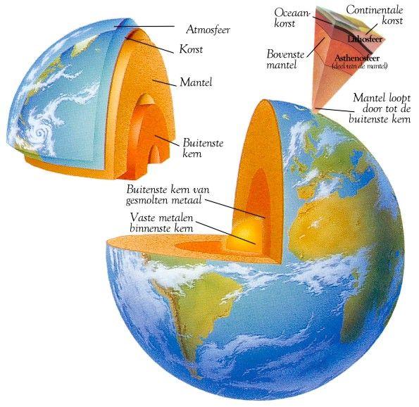 De aarde bestaat uit verschillende lagen. Hier zie je duidelijk deze lagen.