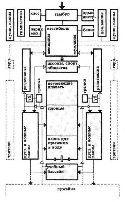 1. Схема обычной взаимосвязи помещений в крытых бассейнах.