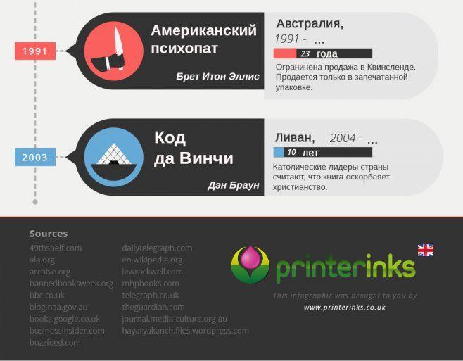 Запрещенные книги [Инфографика]