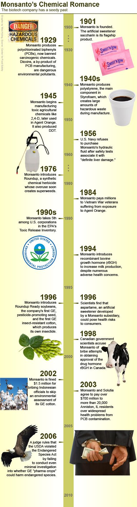 timeline infographic about Monsanto's toxic history - Oh, they also invented Astro-Turf...