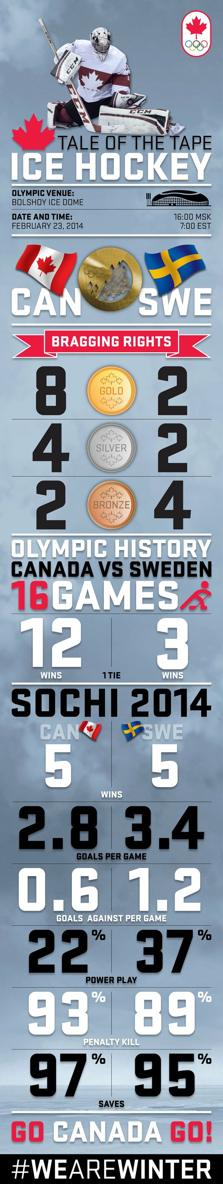 Ice hockey - Sochi 2014 - Canada - Sweden - #wearewinter
