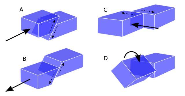 Una falla es una fractura en el terreno a lo largo del cual hubo movimiento de uno de los lados con respecto a otro. Normalmente, la zona de ruptura tiene una superficie bien definida llamada plano de falla. Hay varios tipos: a-falla inversa b-falla normal c-falla de rumbo d-falla rotacional En zonas de extencsión tectónica se desarrollan fallas normales y en zonas de compresión fallas inversas #fallas