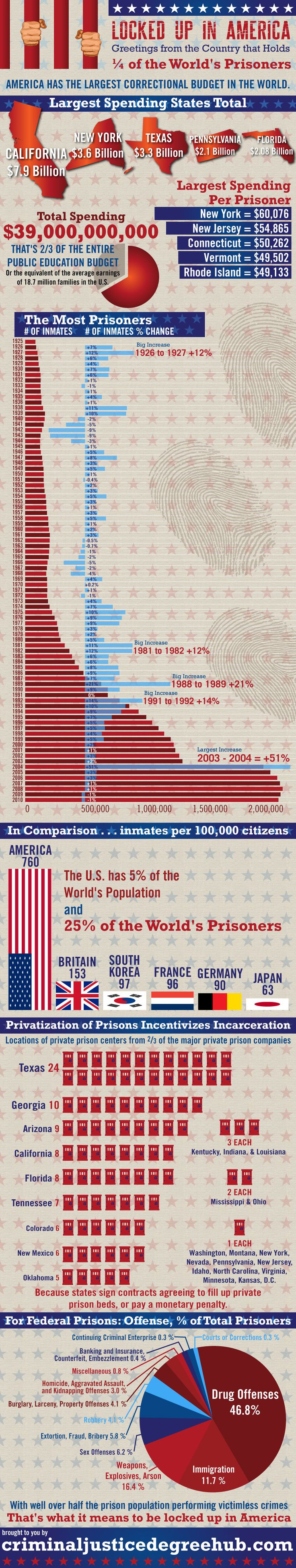 Our country is a rotten shame. // Locked Up in America