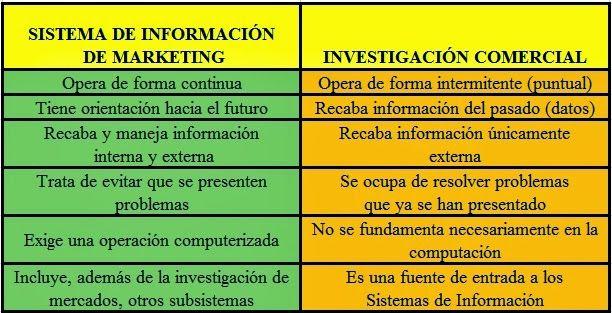 investigacion comercial - Google Bilaketa