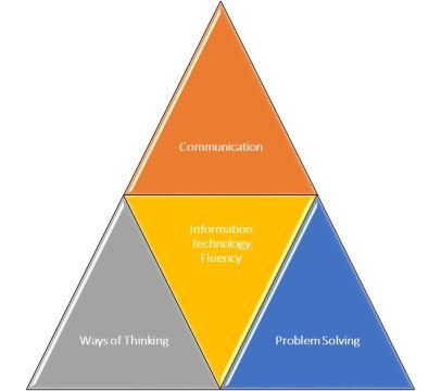 """Las cuatro facetas implicadas en la Alfabetización Informacional La definición canónica de ALFINdice """"La alfabetización informacional es la capacidad de reconocer cuándo se necesita..."""