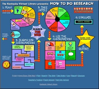 Interactive steps for introducing the research process