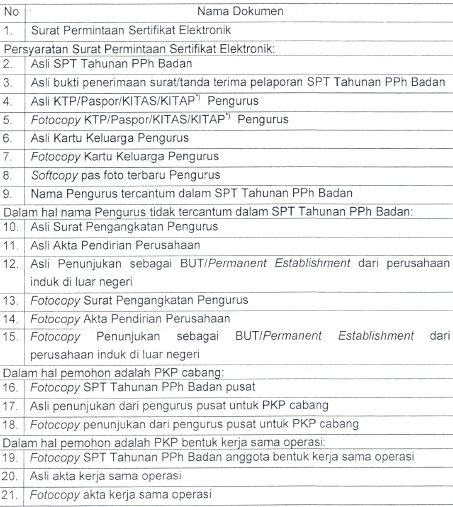 Syarat Permohonan Sertifikat Elektronik Pajak | Forum Pajak Indonesia