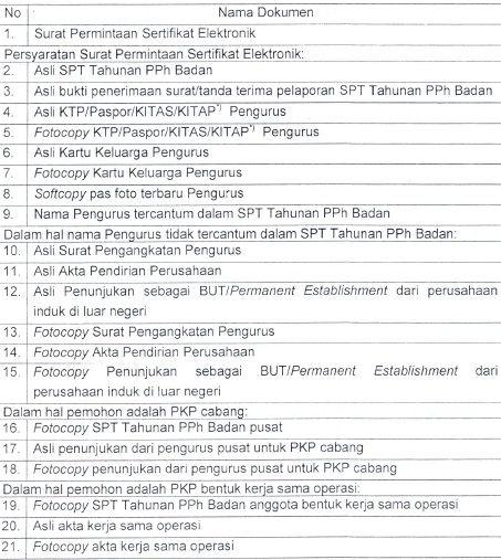 syarat permohonan sertifikat elektronik pajak