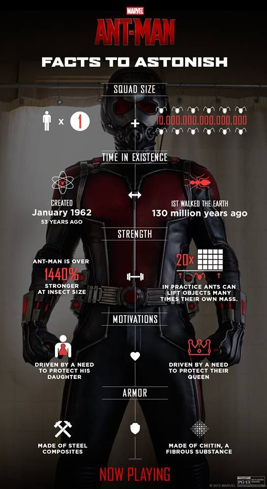 Here's 5 things you didn't know about #Marvel's Ant-Man. Now playing at Regal!