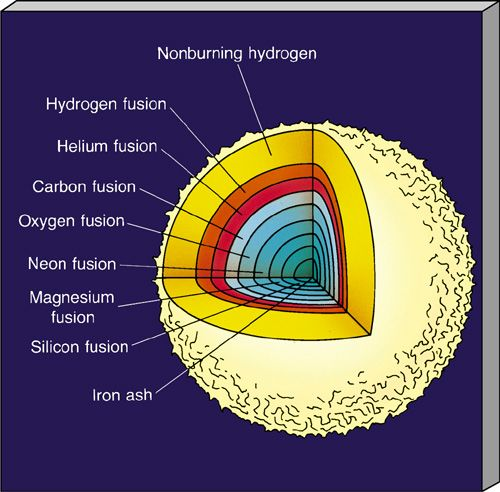 stellar nucleosynthesis facts Astronomy/theory from wikiversity jump  it is a statement of how and why particular facts are related  stellar evolution and nucleosynthesis.
