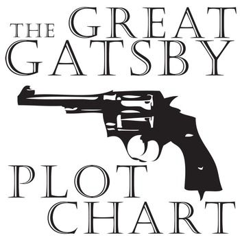 Best 25+ The great gatsby analysis ideas on Pinterest