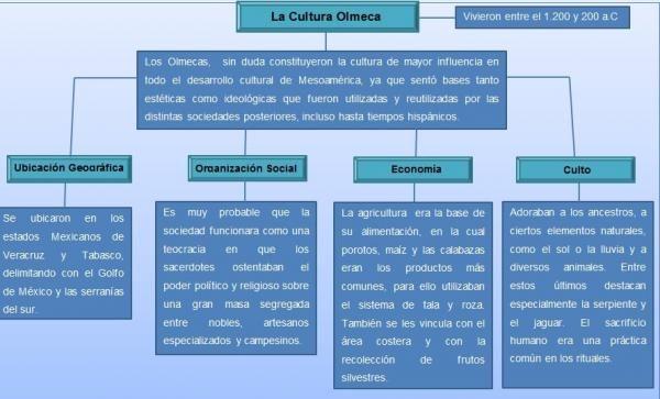 Cultura Olmeca Resumen Corto Cultura Olmeca Olmecas Cultura