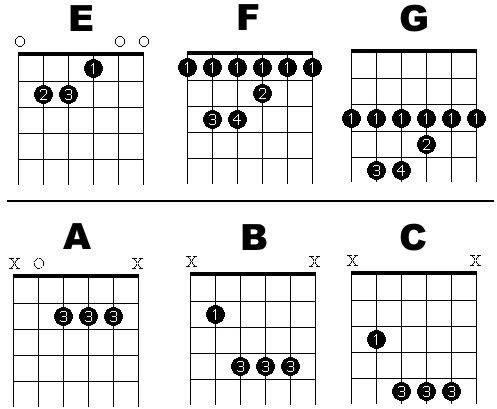 14 Best Guitar Images On Pinterest Guitars Ukulele And Guitar Lessons