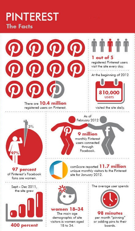 Interesting Facts about #Pinterest that you may not know......Have a look..