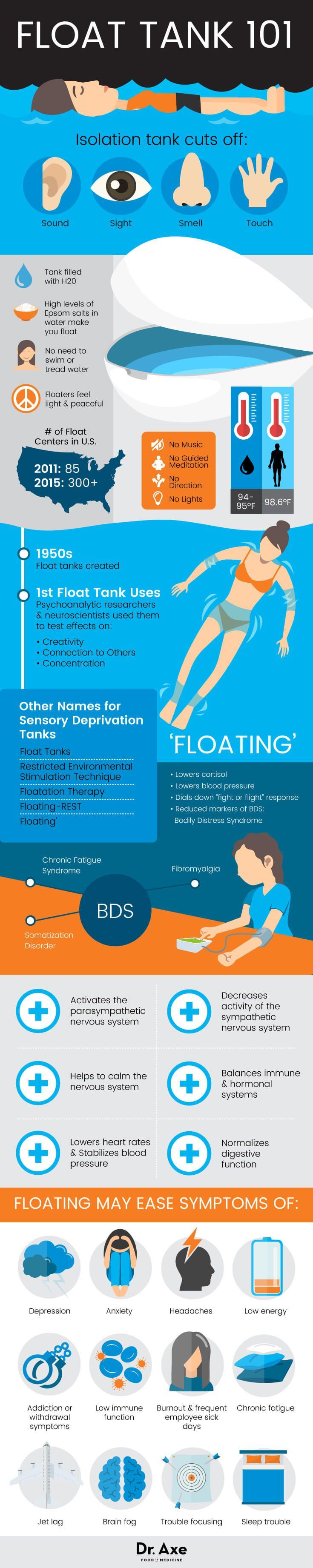 Sensory deprivation tank - Dr. Axe http://www.draxe.com #health #holistic #natural