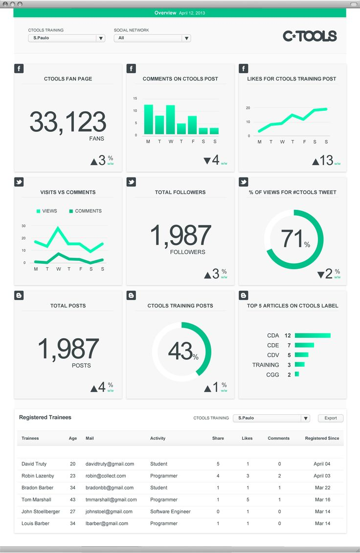 C-Tools Dashboard of social media statistics and data