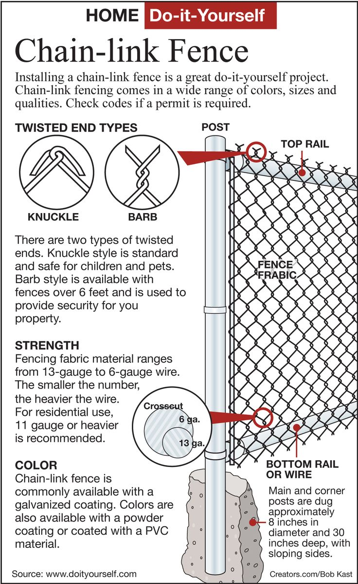 Chain link fence and gate parts list and install guide from lowes chain link fence and gate parts list and install guide from lowes hate that this is the only type were permitted but its necessary baanklon Images