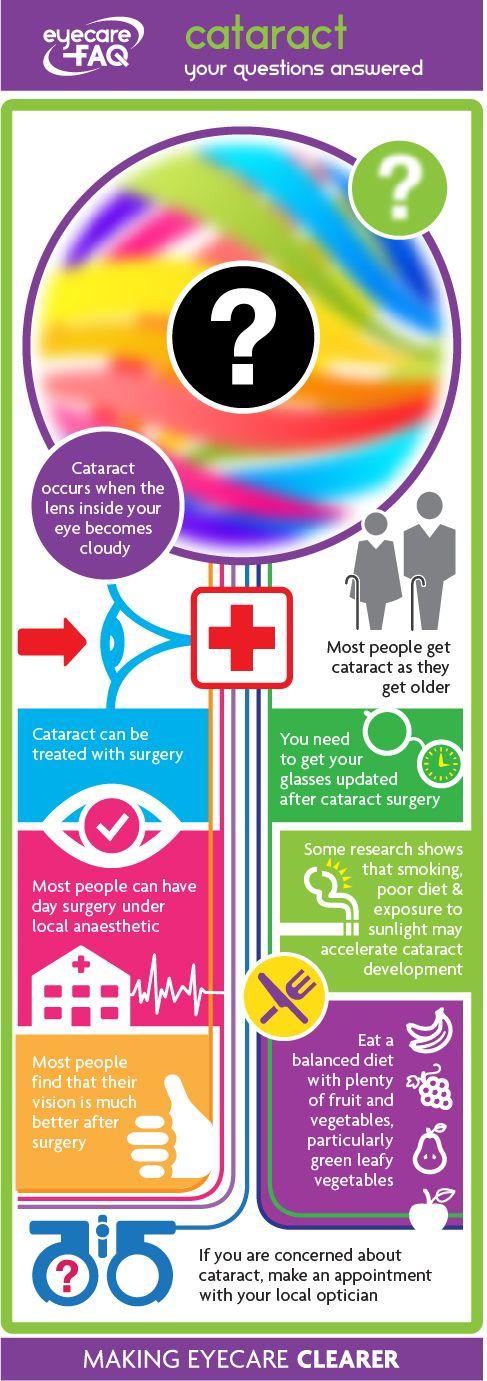 Cataract infographic | ABDO